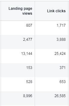 Landing Page Views vs. Klicks